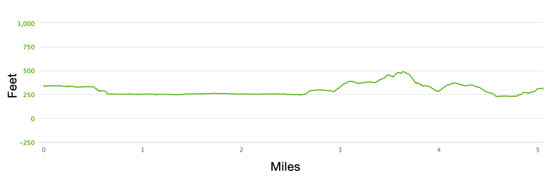 Hood Mountain Vertical Challenge Elevation Profile