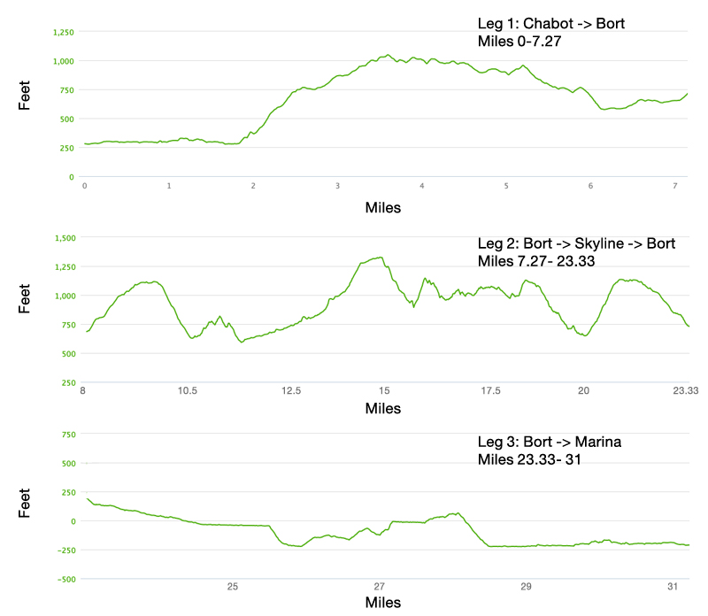 Skyline Endurance Run 50K Course Elevation Profile