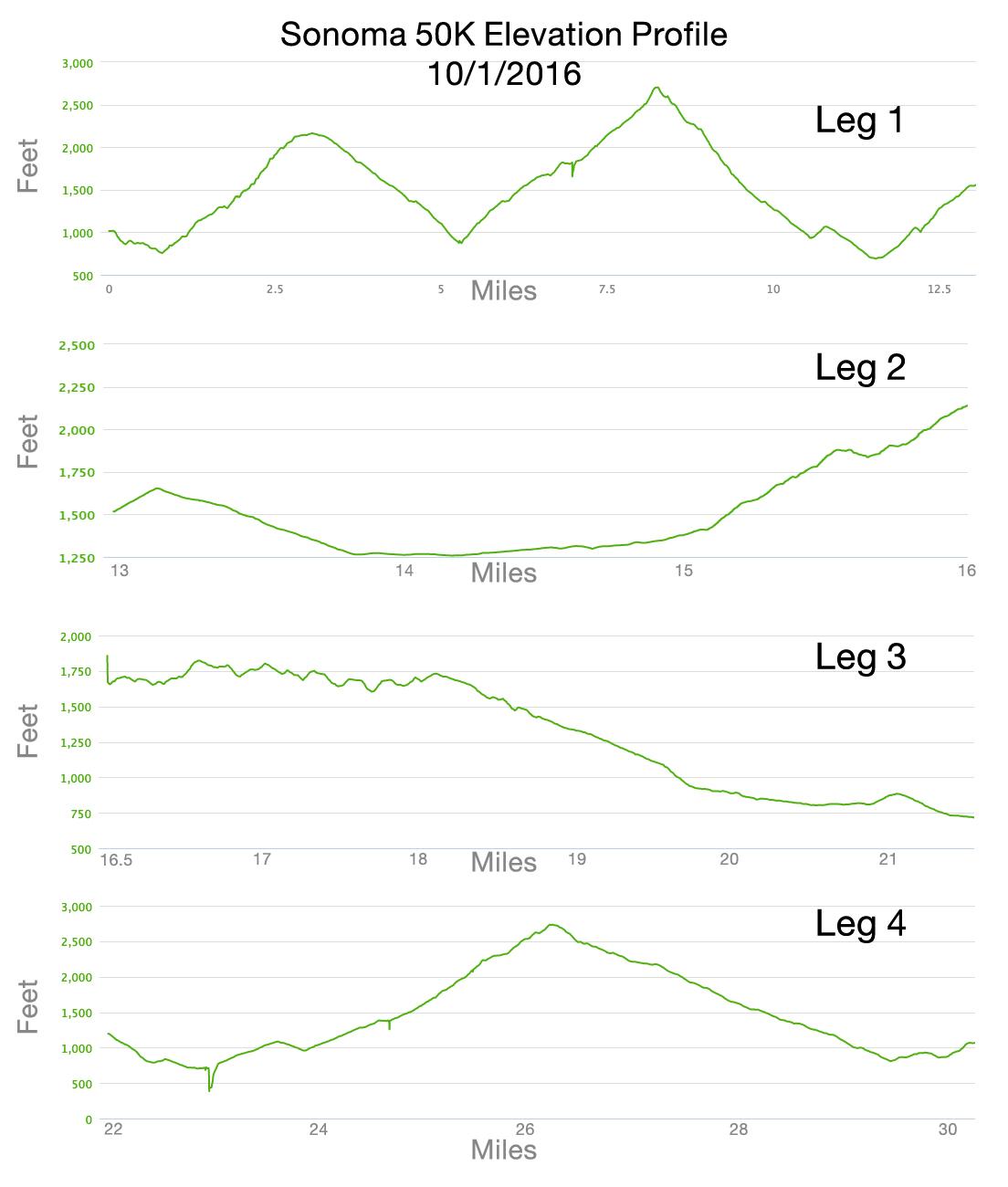 Sonoma 50K Course Elevation Profile