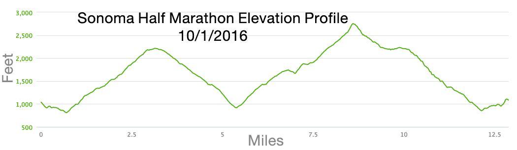 Sonoma Half Marathon Course Elevation Profile